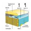 Pótfólia ovális medencéhez 4,16 x 10,00 x 1,20 m